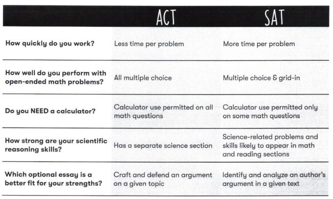 ACT versus SAT